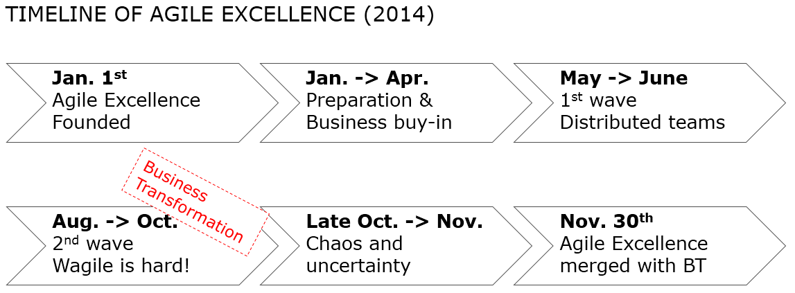 Agile Excellence timeline