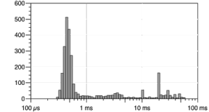 latency histogram