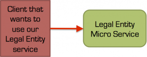 Bedre LegalEntity Microservice