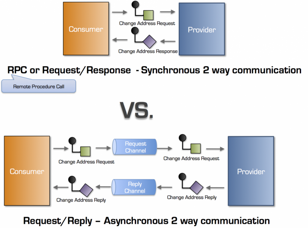 RPC - Request-Response vs Request-Reply