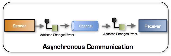 asynchronous-communication
