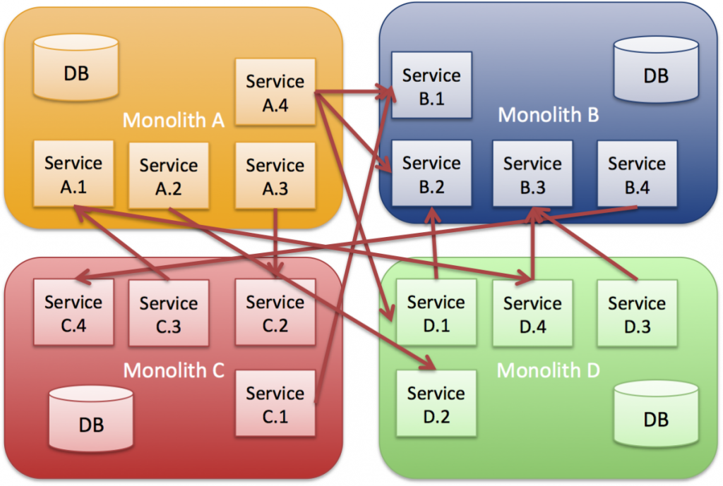 Monolitisk integration gennem en flow webservices