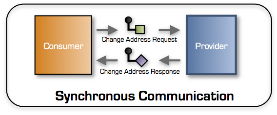 synchronous-communication