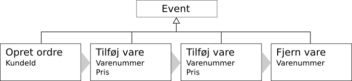 eventsourcing3